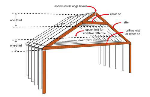 Scole Shed Roof Load Calculator
