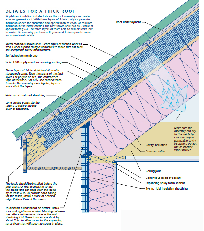 Roof Insulation Small Cabin Forum