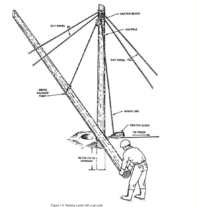 Snatch Block Diagram