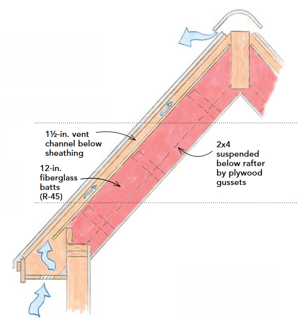 Insulation Help Small Cabin Forum