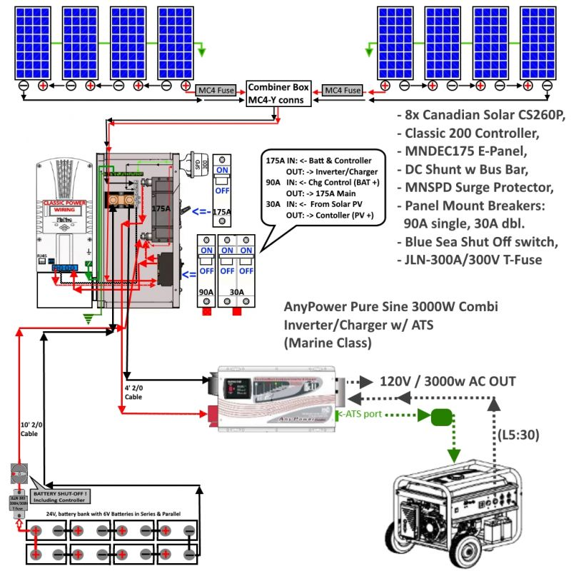 My System diagram with 3kw inverter