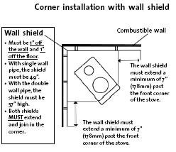 Small Cabin Wood Stove Safety Clearance Image 10